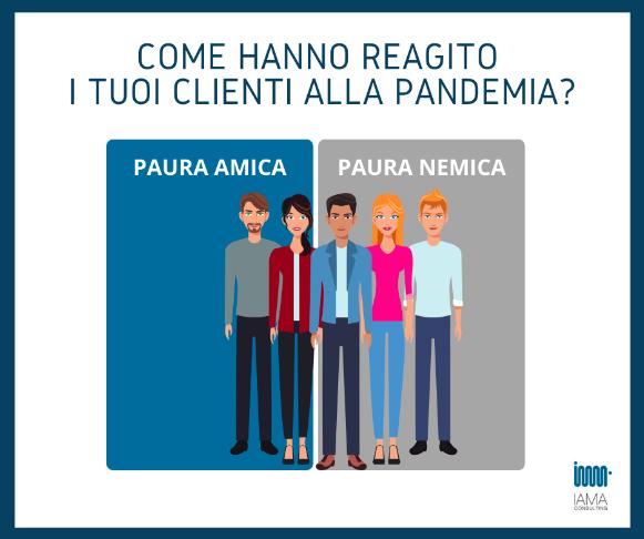come hanno reagito i clienti alla pandemia?