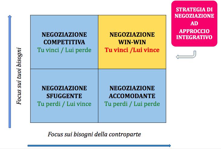 strategia win-win - IAMA